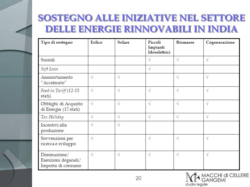 20 SOSTEGNO ALLE INIZIATIVE NEL SETTORE DELLE ENERGIE RINNOVABILI IN INDIA Tipo di sostegnoEolicoSolarePiccoli Impianti Idroelettrici BiomasseCogenera