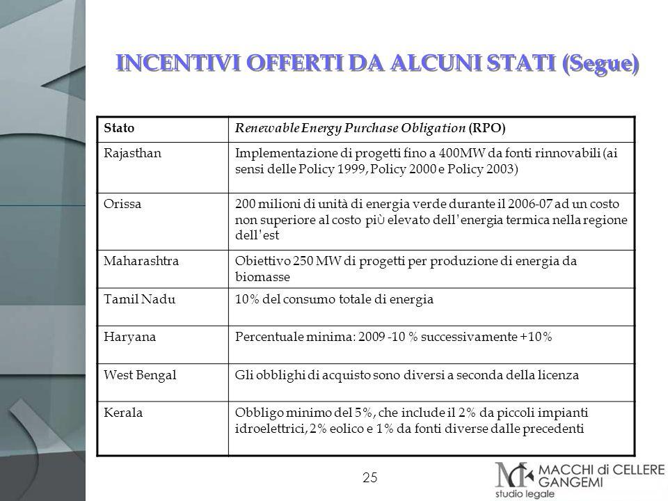 25 INCENTIVI OFFERTI DA ALCUNI STATI (Segue) Stato Renewable Energy Purchase Obligation (RPO) RajasthanImplementazione di progetti fino a 400MW da fon