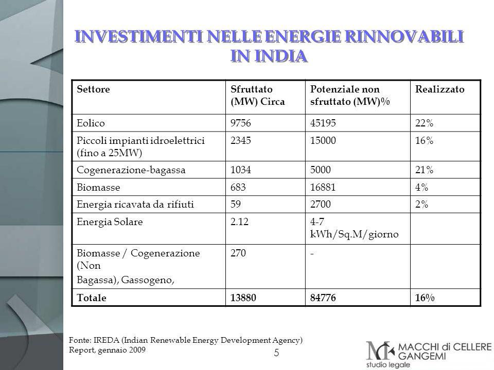 5 INVESTIMENTI NELLE ENERGIE RINNOVABILI IN INDIA SettoreSfruttato (MW) Circa Potenziale non sfruttato (MW)% Realizzato Eolico97564519522% Piccoli imp