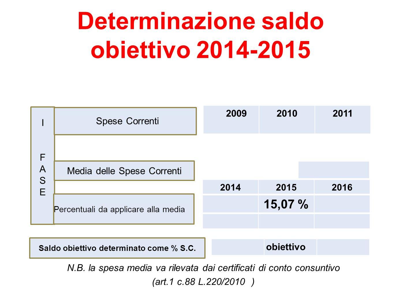 N.B. la spesa media va rilevata dai certificati di conto consuntivo (art.1 c.88 L.220/2010 ) Determinazione saldo obiettivo 2014-2015 IFASE IFASE Spes