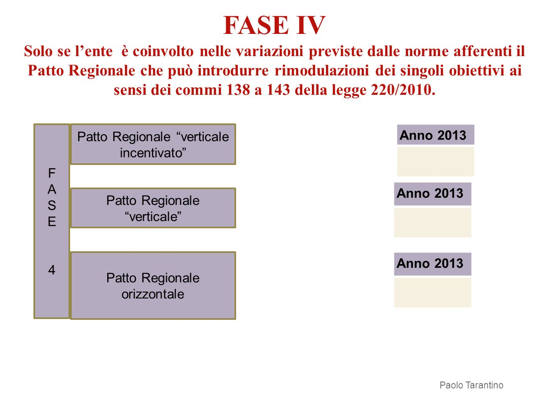 FASE4FASE4 Patto Regionale verticale incentivato Patto Regionale verticale Patto Regionale orizzontale Anno 2013 Paolo Tarantino Definizione saldo Pat