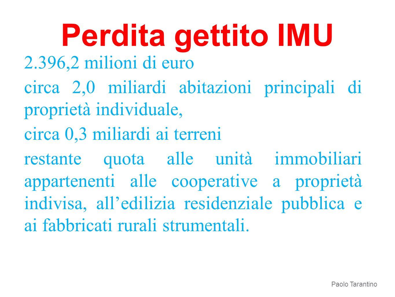 Perdita gettito IMU 2.396,2 milioni di euro circa 2,0 miliardi abitazioni principali di proprietà individuale, circa 0,3 miliardi ai terreni restante