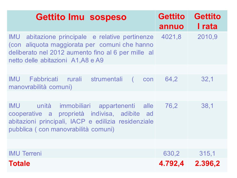 Gettito Imu sospeso Gettito annuo Gettito I rata IMU abitazione principale e relative pertinenze (con aliquota maggiorata per comuni che hanno deliber
