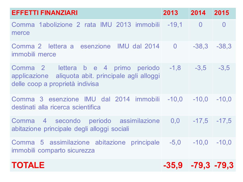 EFFETTI FINANZIARI201320142015 Comma 1abolizione 2 rata IMU 2013 immobili merce -19,100 Comma 2 lettera a esenzione IMU dal 2014 immobili merce 0-38,3
