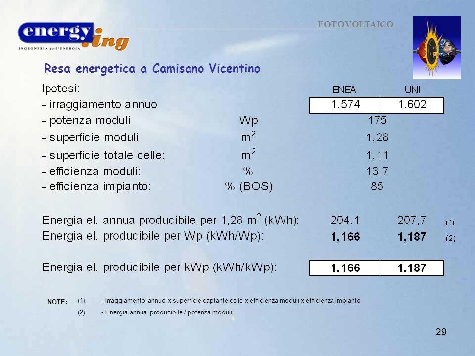 29 FOTOVOLTAICO Resa energetica a Camisano Vicentino NOTE: (1)- Irraggiamento annuo x superficie captante celle x efficienza moduli x efficienza impia