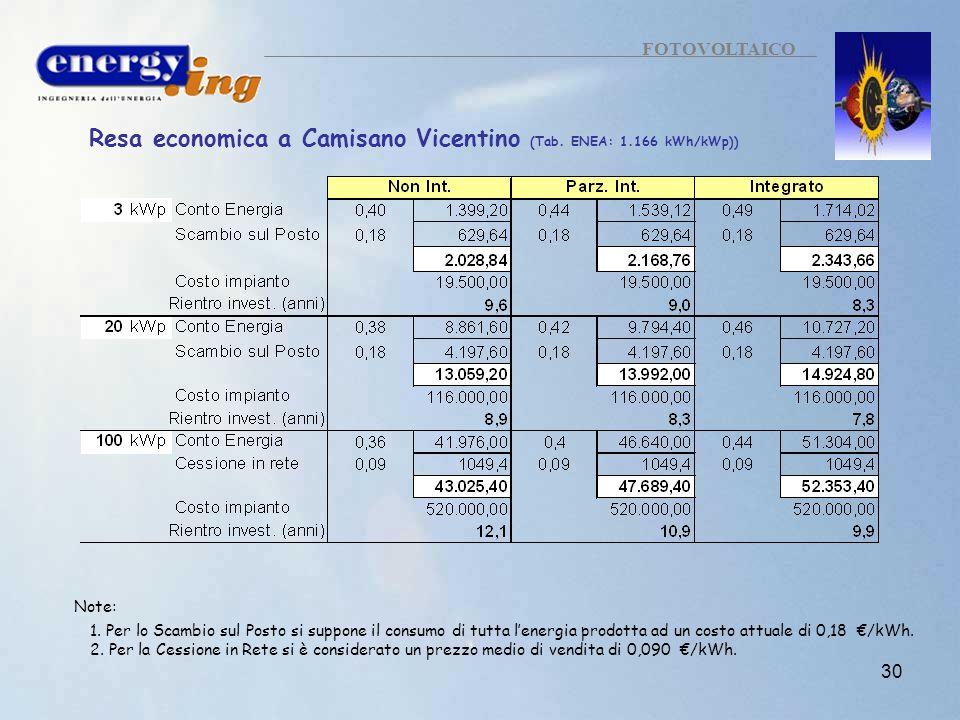 30 FOTOVOLTAICO Resa economica a Camisano Vicentino (Tab. ENEA: 1.166 kWh/kWp)) Note: 1. Per lo Scambio sul Posto si suppone il consumo di tutta lener