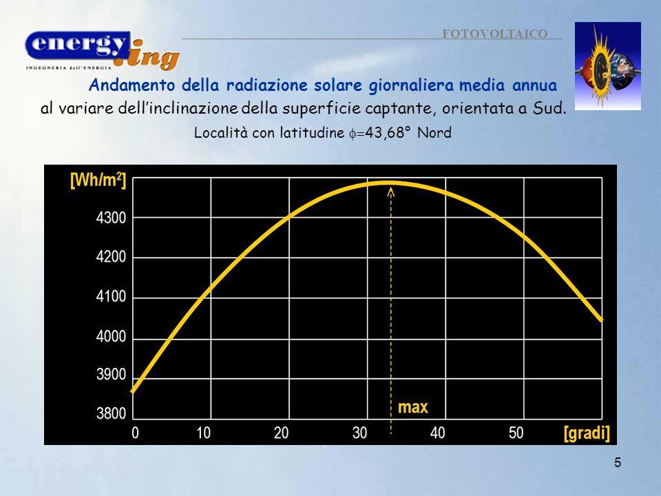 5 FOTOVOLTAICO Andamento della radiazione solare giornaliera media annua al variare dellinclinazione della superficie captante, orientata a Sud. Local