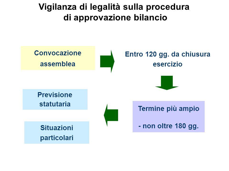 Convocazione assemblea Entro 120 gg. da chiusura esercizio Termine più ampio - non oltre 180 gg. Situazioni particolari Previsione statutaria Vigilanz