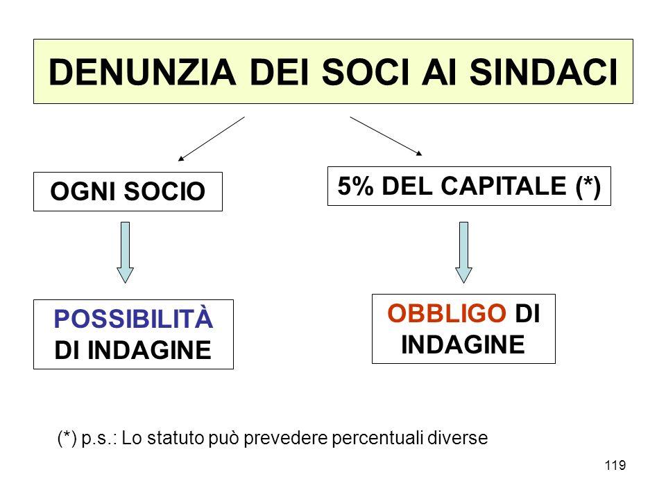 119 DENUNZIA DEI SOCI AI SINDACI OGNI SOCIO 5% DEL CAPITALE (*) POSSIBILITÀ DI INDAGINE OBBLIGO DI INDAGINE (*) p.s.: Lo statuto può prevedere percent