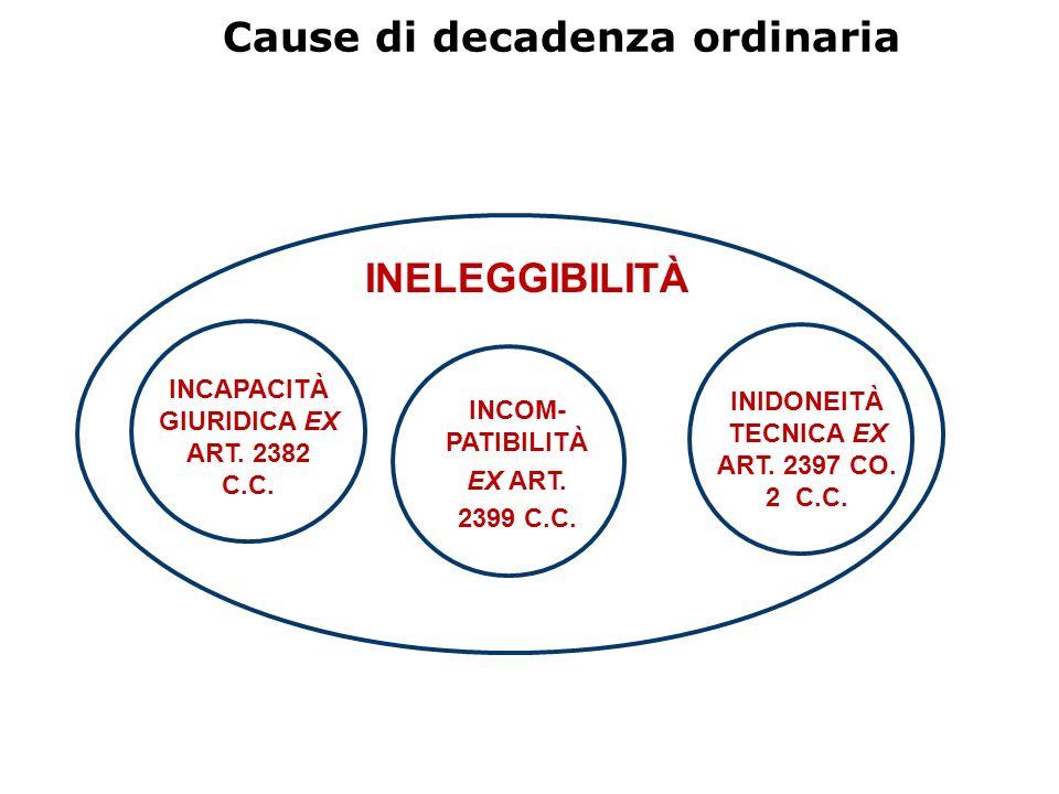 Cause di decadenza ordinaria INELEGGIBILITÀ INCAPACITÀ GIURIDICA EX ART. 2382 C.C. INCOM- PATIBILITÀ EX ART. 2399 C.C. INIDONEITÀ TECNICA EX ART. 2397