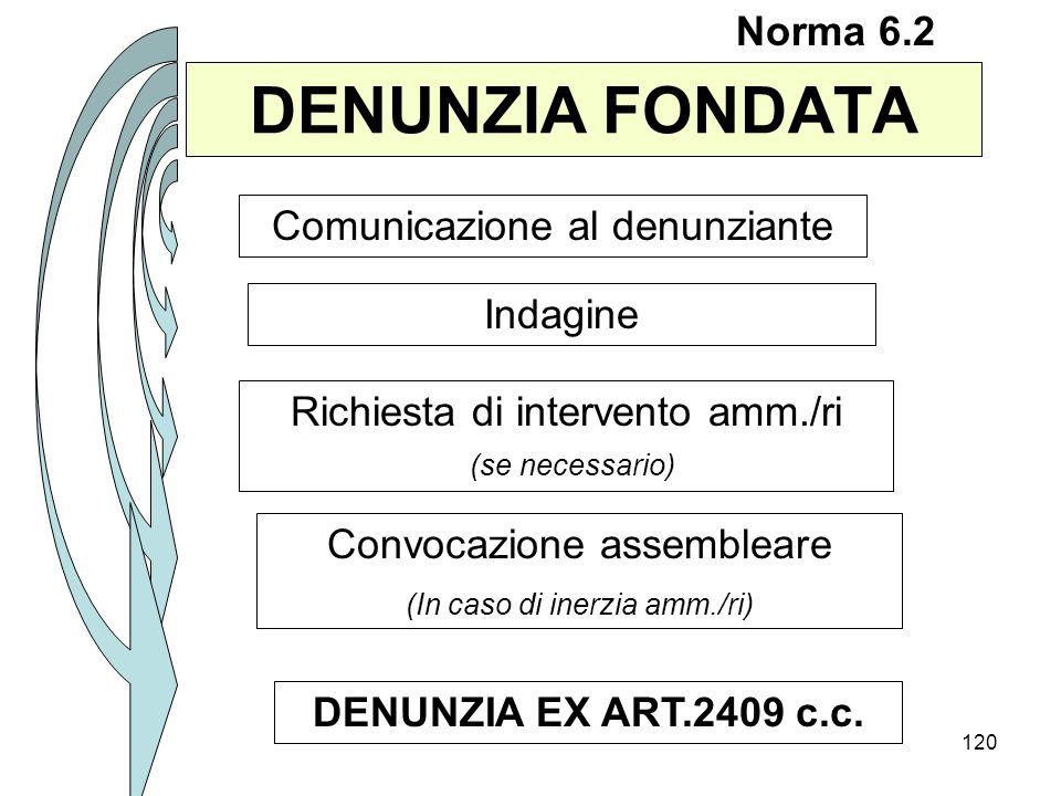 120 DENUNZIA FONDATA Norma 6.2 Comunicazione al denunziante Indagine Richiesta di intervento amm./ri (se necessario) Convocazione assembleare (In caso