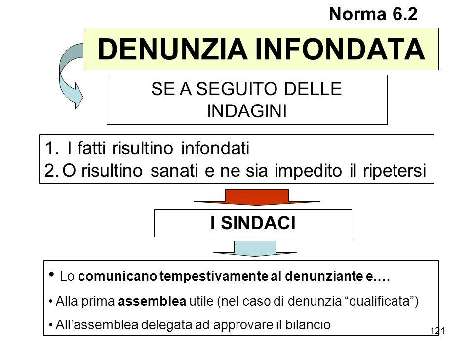 121 DENUNZIA INFONDATA Norma 6.2 SE A SEGUITO DELLE INDAGINI Lo comunicano tempestivamente al denunziante e.… Alla prima assemblea utile (nel caso di