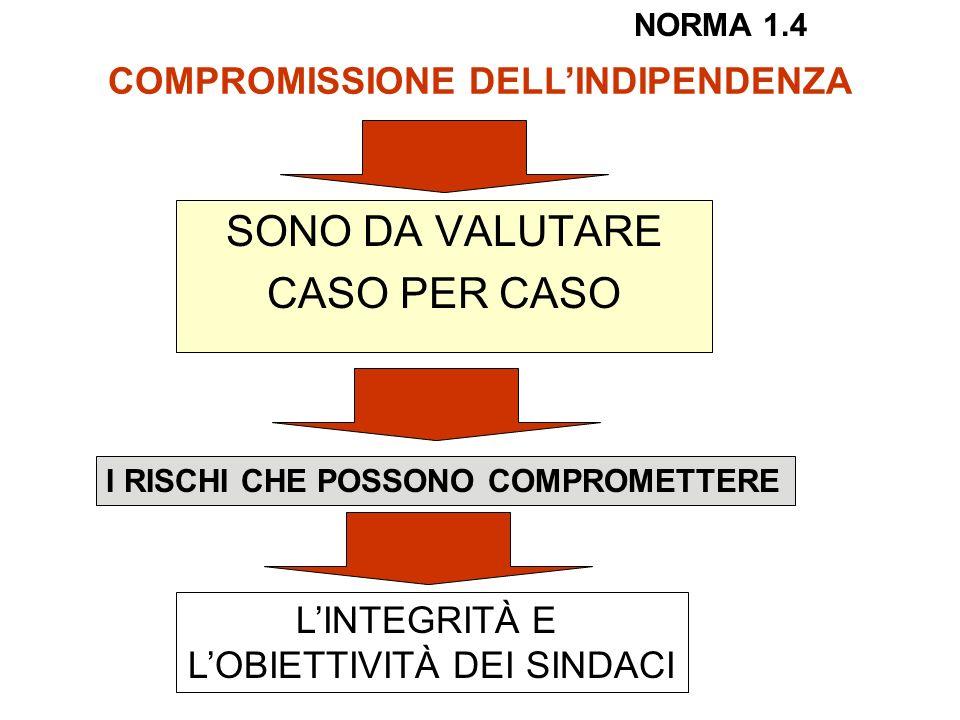 SONO DA VALUTARE CASO PER CASO COMPROMISSIONE DELLINDIPENDENZA I RISCHI CHE POSSONO COMPROMETTERE LINTEGRITÀ E LOBIETTIVITÀ DEI SINDACI NORMA 1.4