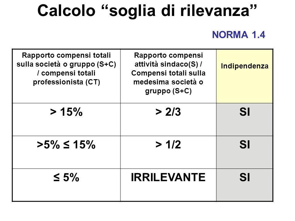 Calcolo soglia di rilevanza Rapporto compensi totali sulla società o gruppo (S+C) / compensi totali professionista (CT) Rapporto compensi attività sin
