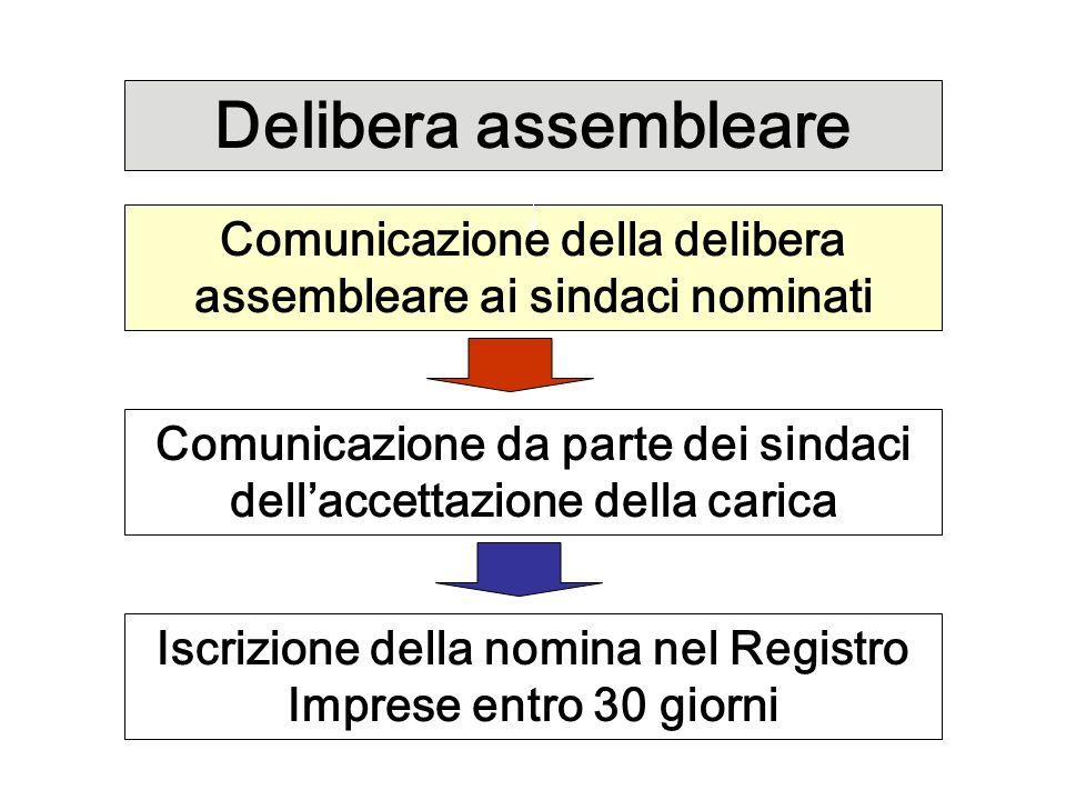Delibera assembleare Comunicazione della delibera assembleare ai sindaci nominati Comunicazione da parte dei sindaci dellaccettazione della carica Isc