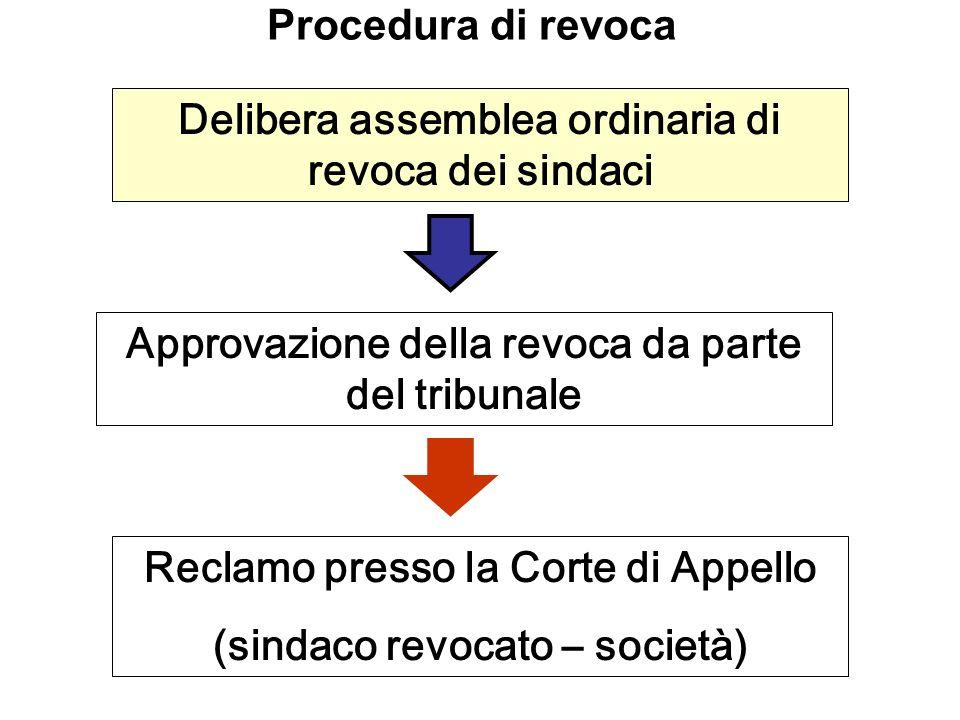 Procedura di revoca Delibera assemblea ordinaria di revoca dei sindaci Approvazione della revoca da parte del tribunale Reclamo presso la Corte di App