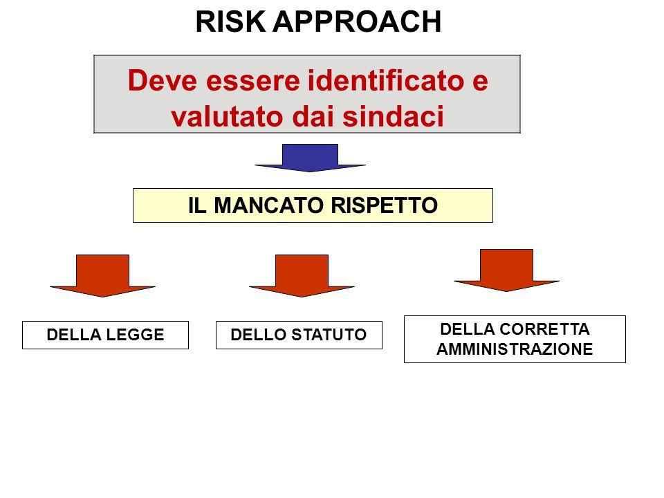 Deve essere identificato e valutato dai sindaci RISK APPROACH DELLA LEGGE DELLA CORRETTA AMMINISTRAZIONE DELLO STATUTO IL MANCATO RISPETTO