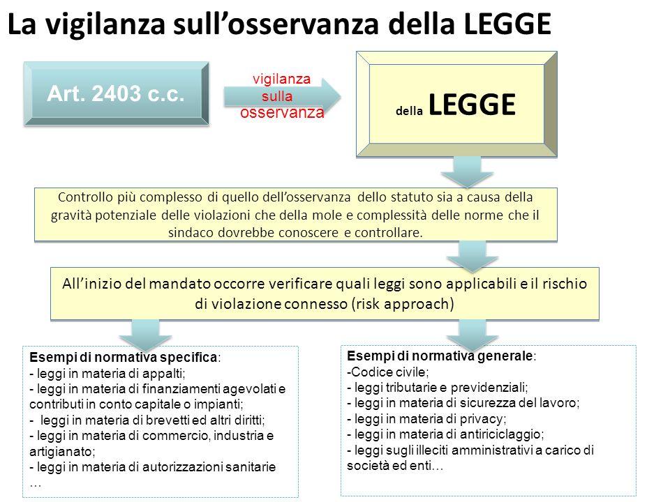 Art. 2403 c.c. della LEGGE sulla vigilanza osservanza Controllo più complesso di quello dellosservanza dello statuto sia a causa della gravità potenzi