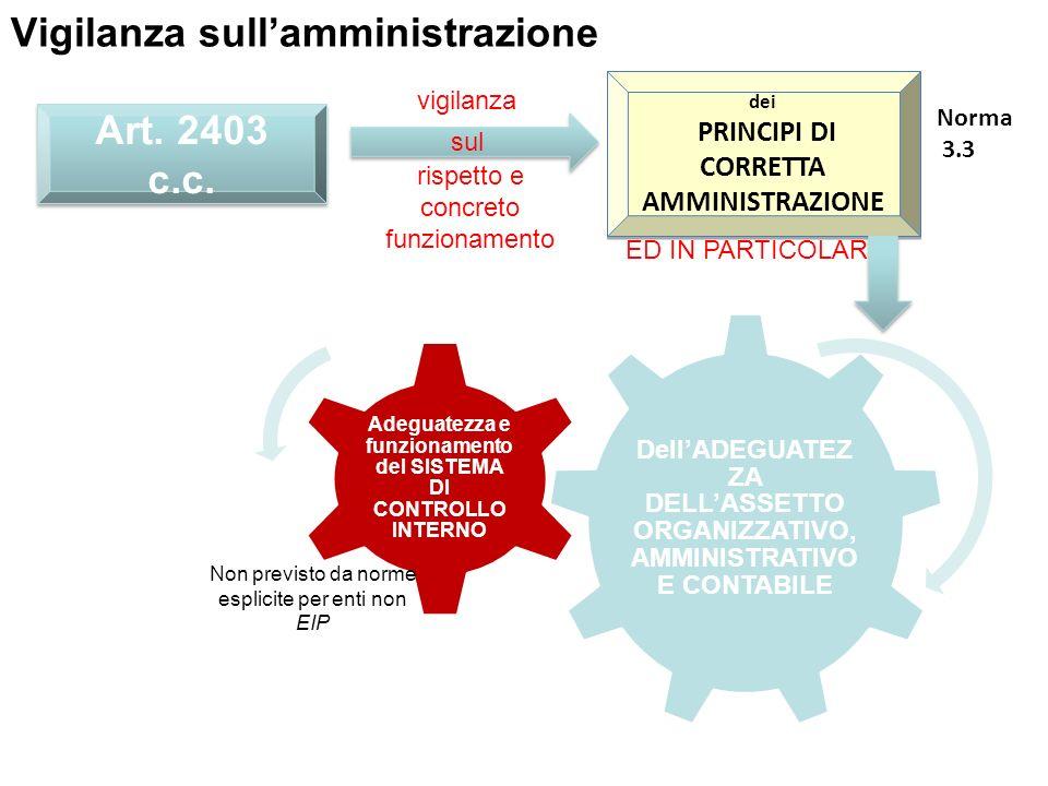 Vigilanza sullamministrazione Art. 2403 c.c. sul vigilanza rispetto e concreto funzionamento dei PRINCIPI DI CORRETTA AMMINISTRAZIONE dei PRINCIPI DI