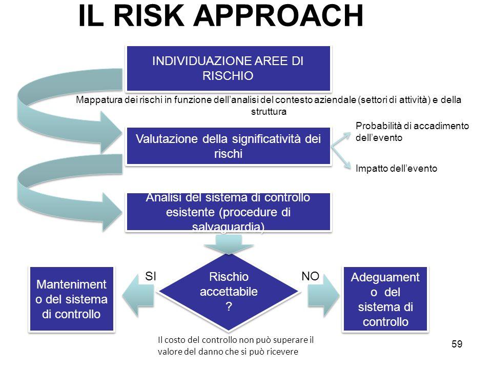 59 IL RISK APPROACH INDIVIDUAZIONE AREE DI RISCHIO Valutazione della significatività dei rischi Analisi del sistema di controllo esistente (procedure