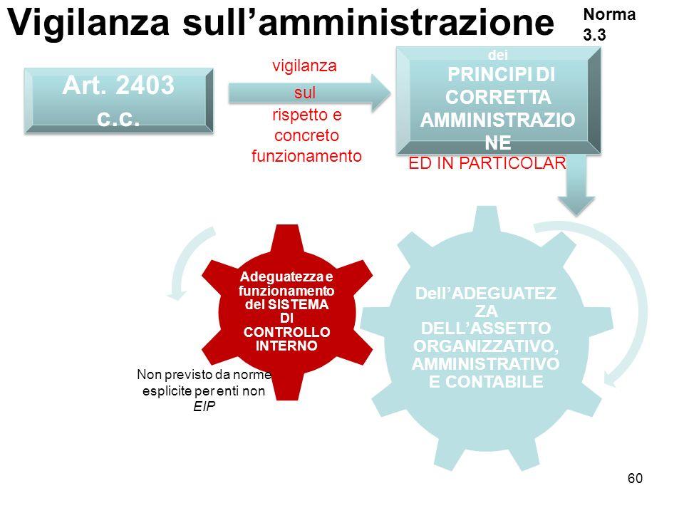 60 Vigilanza sullamministrazione Art. 2403 c.c. sul vigilanza rispetto e concreto funzionamento dei PRINCIPI DI CORRETTA AMMINISTRAZIO NE dei PRINCIPI