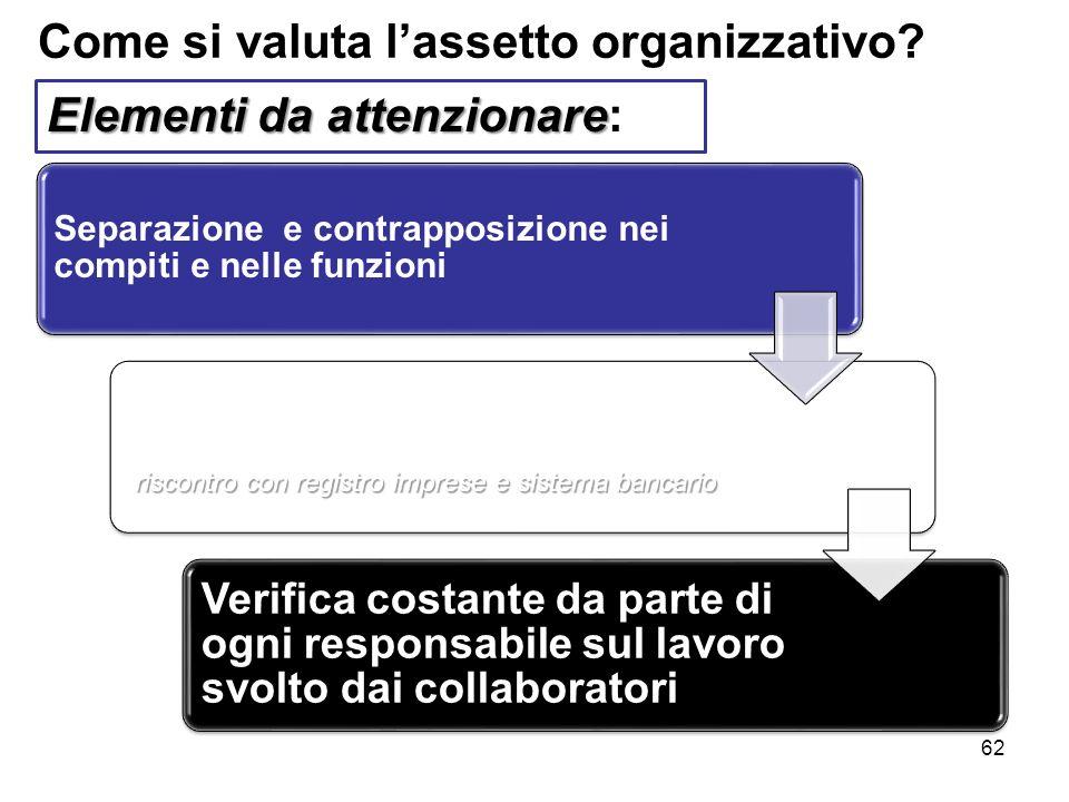 62 Come si valuta lassetto organizzativo? Separazione e contrapposizione nei compiti e nelle funzioni riscontro con registro imprese e sistema bancari