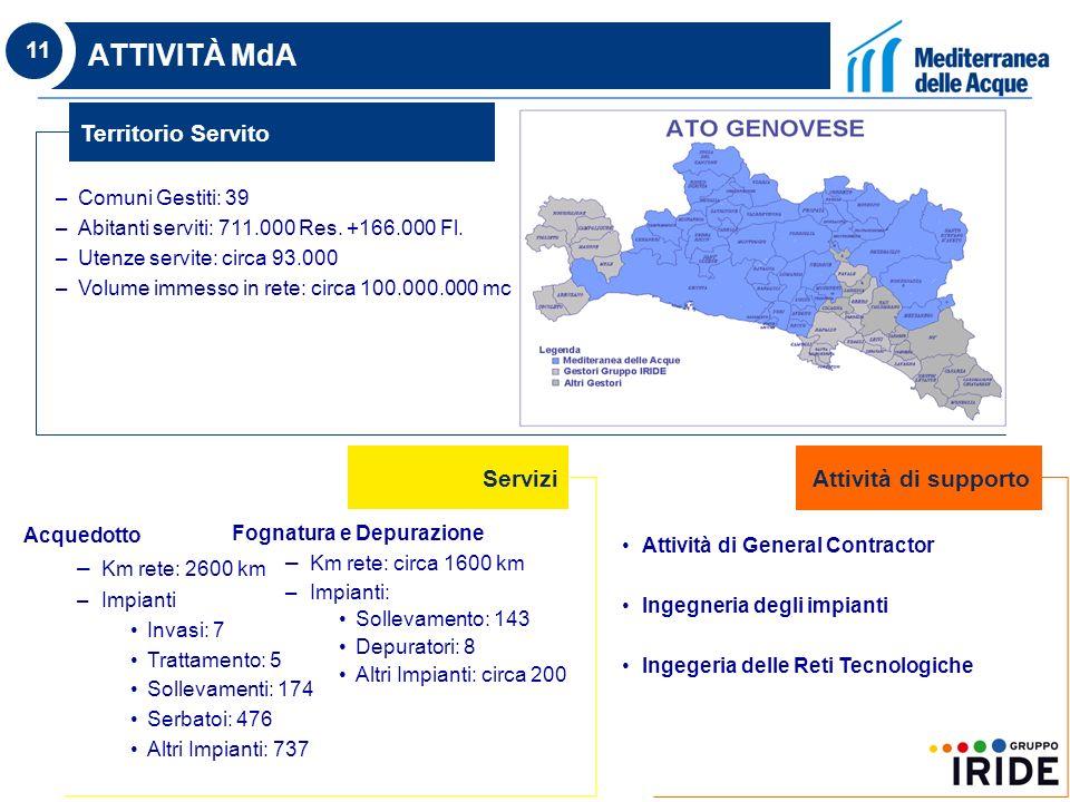 11 ATTIVITÀ MdA Territorio Servito –Comuni Gestiti: 39 –Abitanti serviti: 711.000 Res.