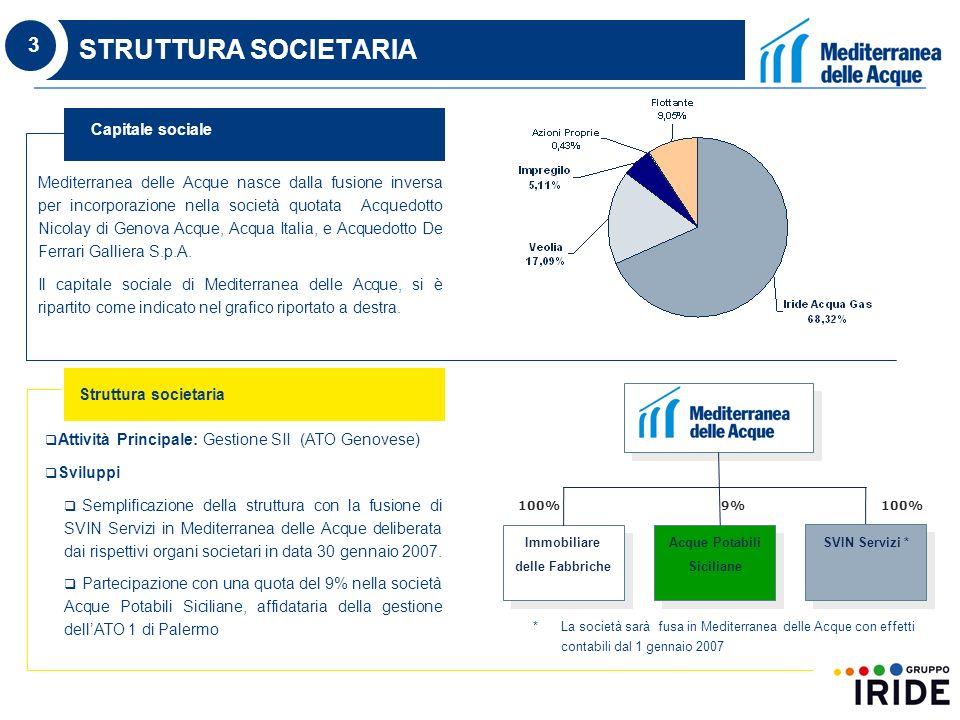 3 STRUTTURA SOCIETARIA Mediterranea delle Acque nasce dalla fusione inversa per incorporazione nella società quotata Acquedotto Nicolay di Genova Acque, Acqua Italia, e Acquedotto De Ferrari Galliera S.p.A.