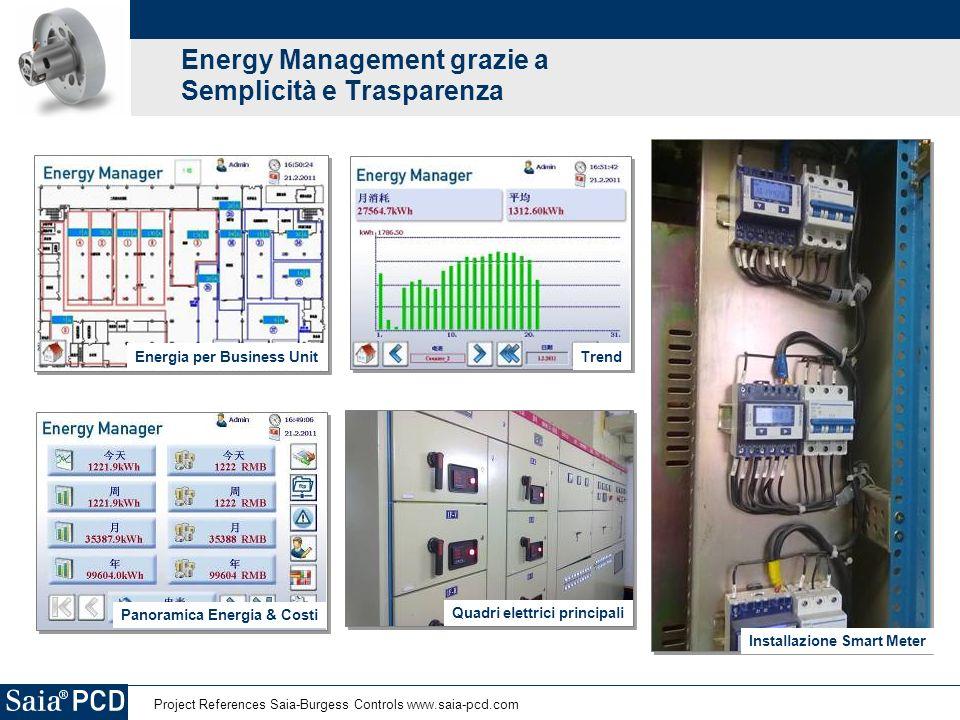 Energy Management grazie a Semplicità e Trasparenza Installazione Smart Meter Trend Quadri elettrici principali Energia per Business Unit Panoramica E