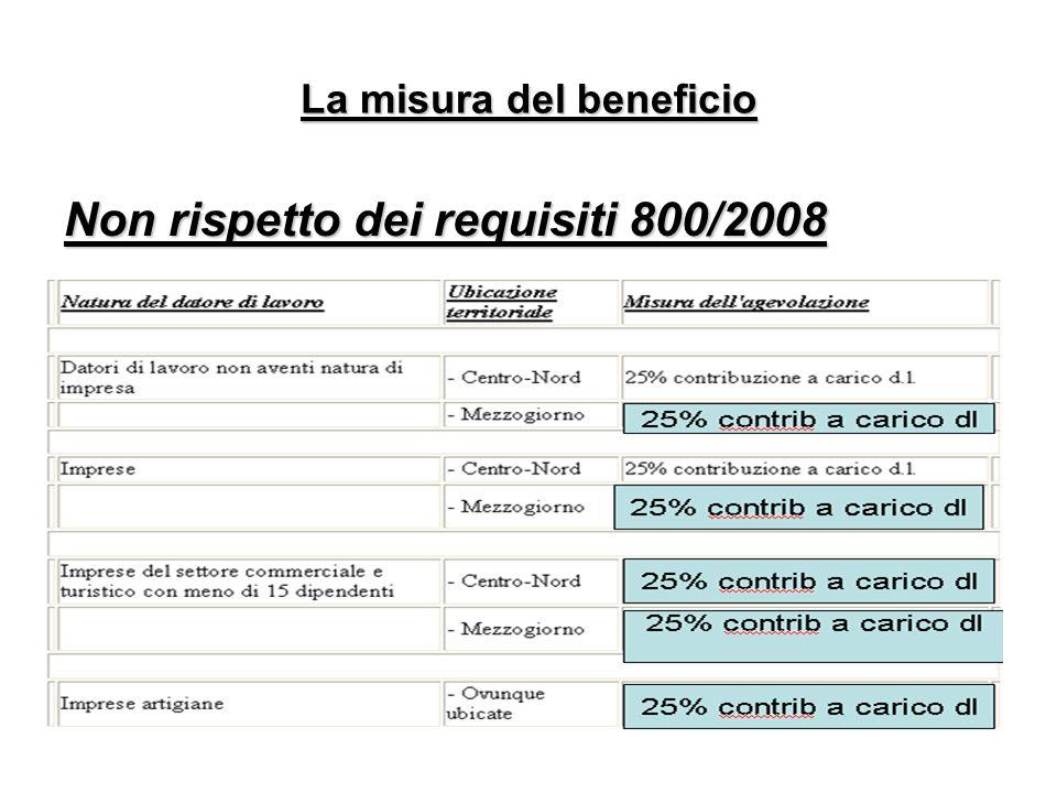 La misura del beneficio Non rispetto dei requisiti 800/2008