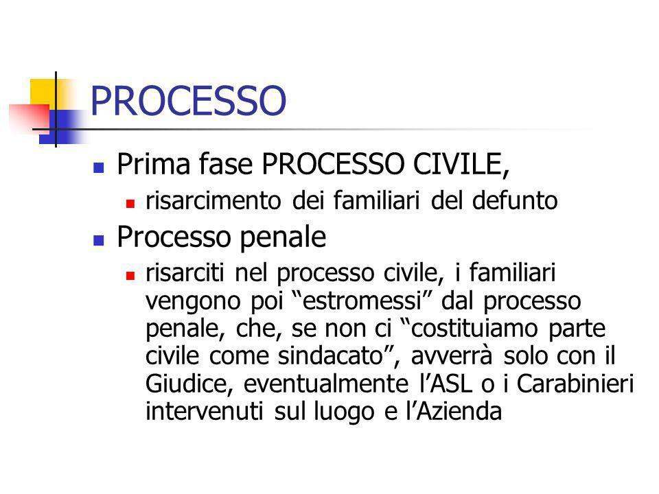 PROCESSO Prima fase PROCESSO CIVILE, risarcimento dei familiari del defunto Processo penale risarciti nel processo civile, i familiari vengono poi est