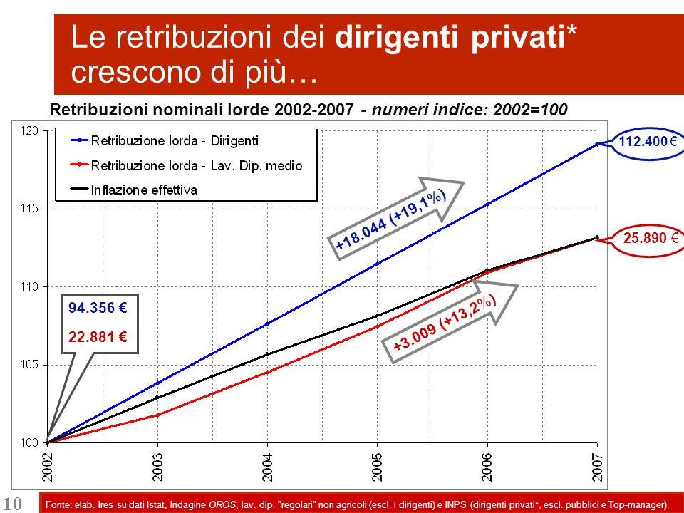 10 Le retribuzioni dei dirigenti privati* crescono di più… Fonte: elab. Ires su dati Istat, Indagine OROS, lav. dip.