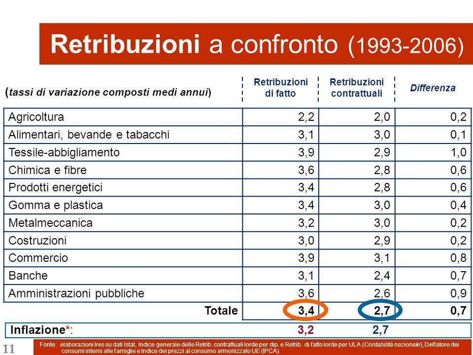11 Retribuzioni a confronto ( 1993-2006) Retribuzioni di fatto Retribuzioni contrattuali Differenza Agricoltura2,22,00,2 Alimentari, bevande e tabacchi3,13,00,1 Tessile-abbigliamento3,92,91,0 Chimica e fibre3,62,80,6 Prodotti energetici3,42,80,6 Gomma e plastica3,43,00,4 Metalmeccanica3,23,00,2 Costruzioni3,02,90,2 Commercio3,93,10,8 Banche3,12,40,7 Amministrazioni pubbliche3,62,60,9 Totale3,42,70,7 Fonte: elaborazioni Ires su dati Istat, Indice generale delle Retrib.
