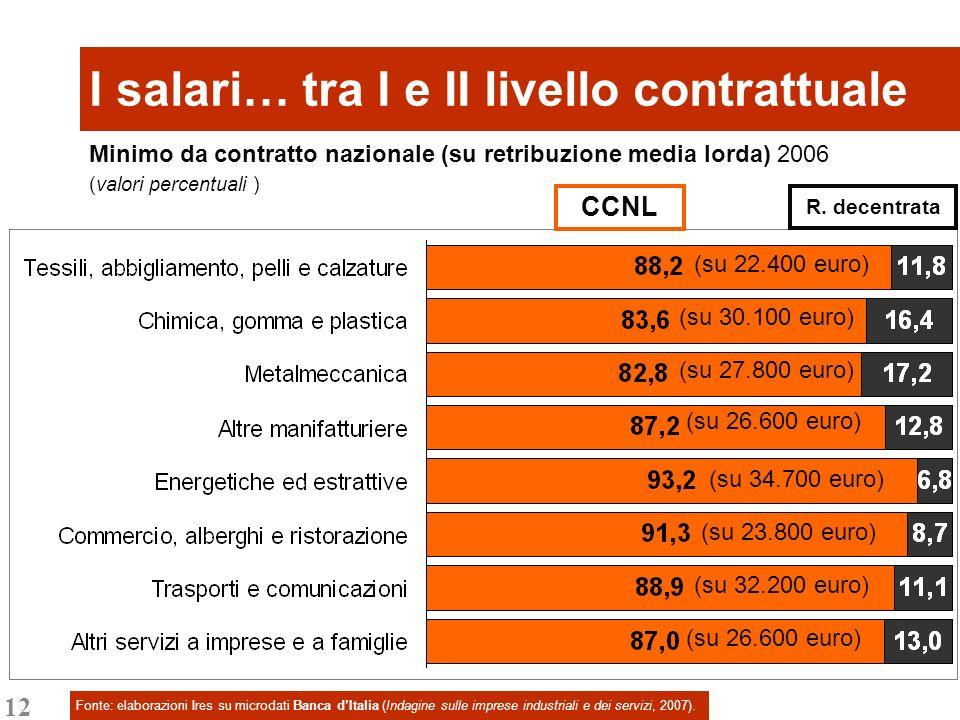 12 I salari… tra I e II livello contrattuale Fonte: elaborazioni Ires su microdati Banca dItalia (Indagine sulle imprese industriali e dei servizi, 20