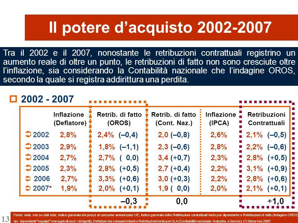 13 2002 - 2007 Inflazione Retrib. di fatto Retrib. di fatto Inflazione Retribuzioni (Deflatore) (OROS) (Cont. Naz.) (IPCA) Contrattuali 2002 2,8% 2,4%