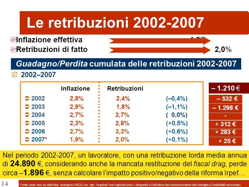 14 Inflazione effettiva 1,9% 2002–2007 Inflazione Retribuzioni 2002 2,8% 2,4% (–0,4%) 2003 2,9% 1,8% (–1,1%) 2004 2,7% 2,7% ( 0,0%) 2005 2,3% 2,8% (+0,5%) 2006 2,7% 3,3% (+0,6%) 2007* 1,9% 2,0% (+0,1%) Le retribuzioni 2002-2007 Retribuzioni di fatto 2,0% – 532 – 1.298 - + 312 + 283 Guadagno/Perdita cumulata delle retribuzioni 2002-2007 Fonte: elab.