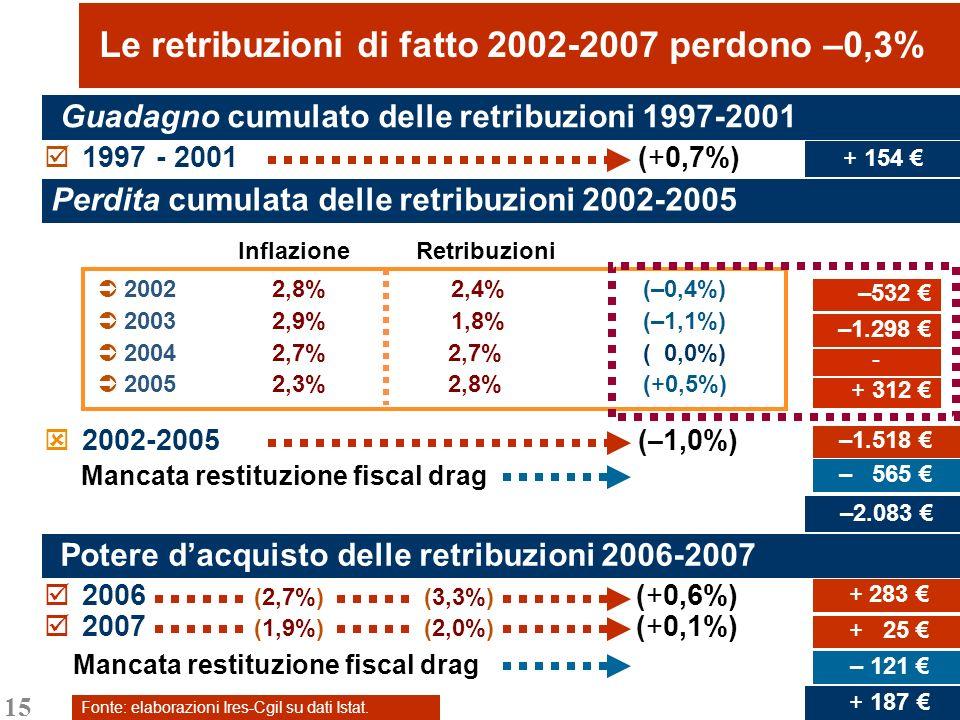 15 Le retribuzioni di fatto 2002-2007 perdono –0,3% Inflazione Retribuzioni 2002 2,8% 2,4% (–0,4%) 2003 2,9% 1,8% (–1,1%) 2004 2,7% 2,7% ( 0,0%) 2005