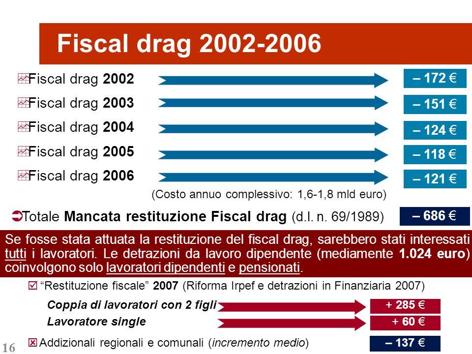 16 Fiscal drag 2002-2006 Totale Mancata restituzione Fiscal drag (d.l. n. 69/1989) Fiscal drag 2002 Fiscal drag 2003 Fiscal drag 2004 Fiscal drag 2005