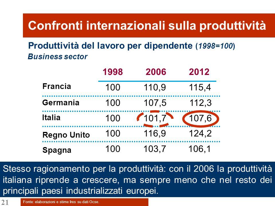 21 Confronti internazionali sulla produttività Fonte: elaborazioni e stime Ires su dati Ocse. Produttività del lavoro per dipendente (1998=100) Busine