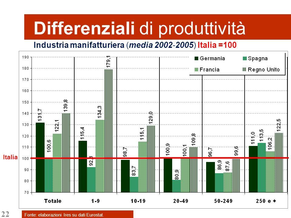 22 Differenziali di produttività Fonte: elaborazioni Ires su dati Eurostat. Industria manifatturiera (media 2002-2005) Italia =100 Italia