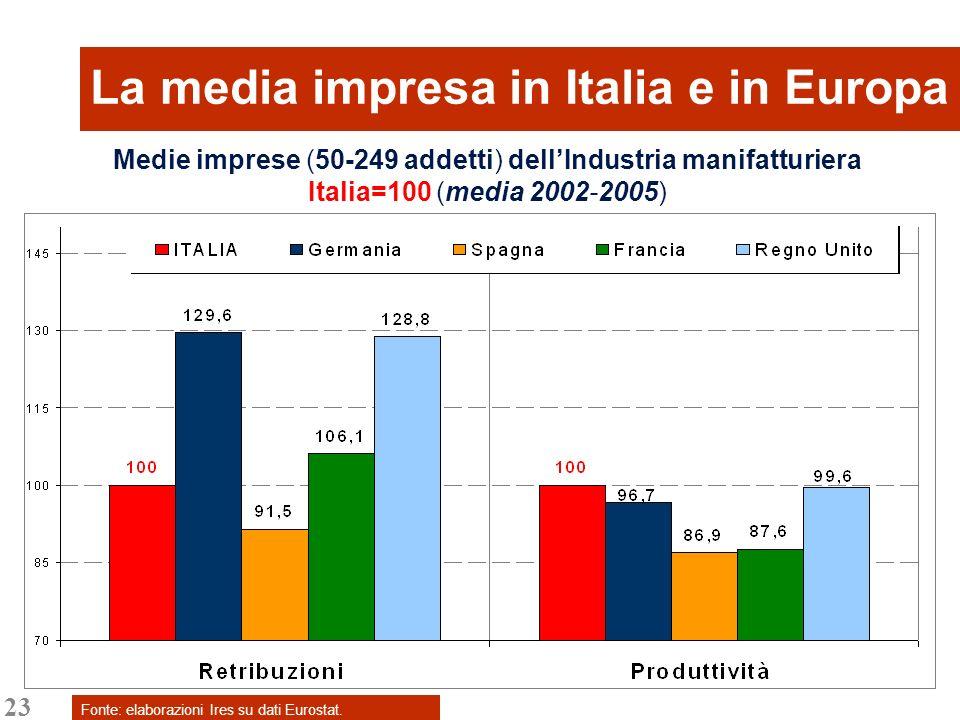 23 La media impresa in Italia e in Europa Medie imprese (50-249 addetti) dellIndustria manifatturiera Italia=100 (media 2002-2005) Fonte: elaborazioni