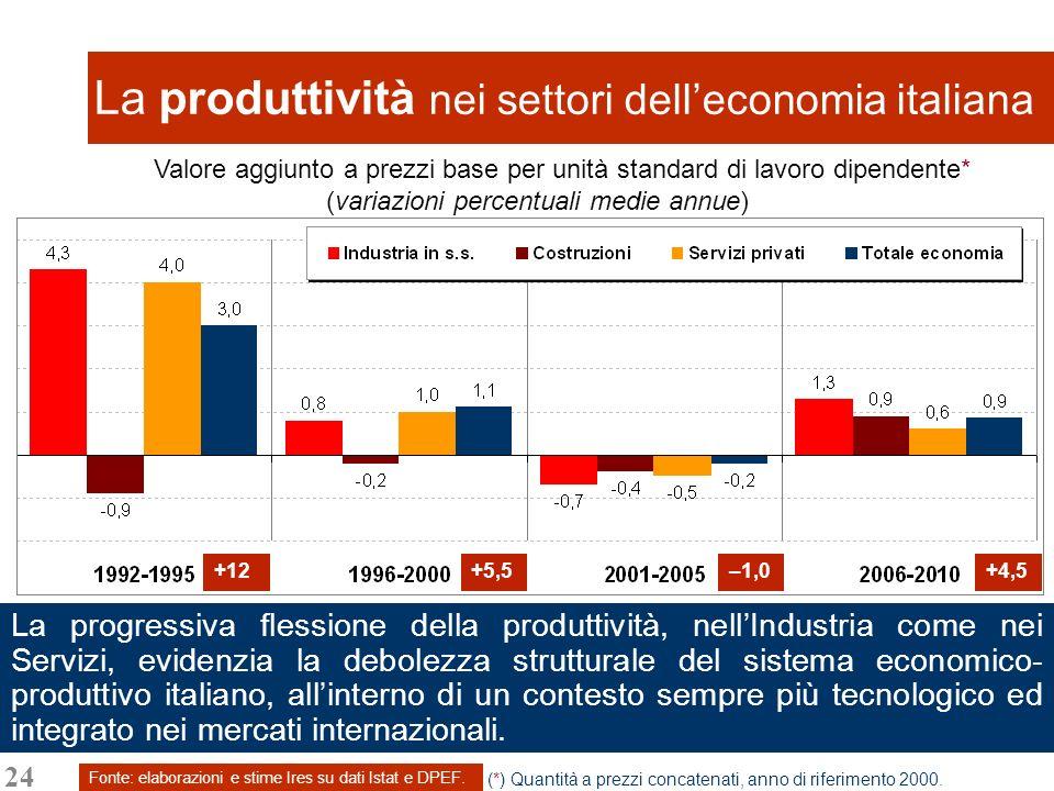 24 La produttività nei settori delleconomia italiana Fonte: elaborazioni e stime Ires su dati Istat e DPEF. Valore aggiunto a prezzi base per unità st
