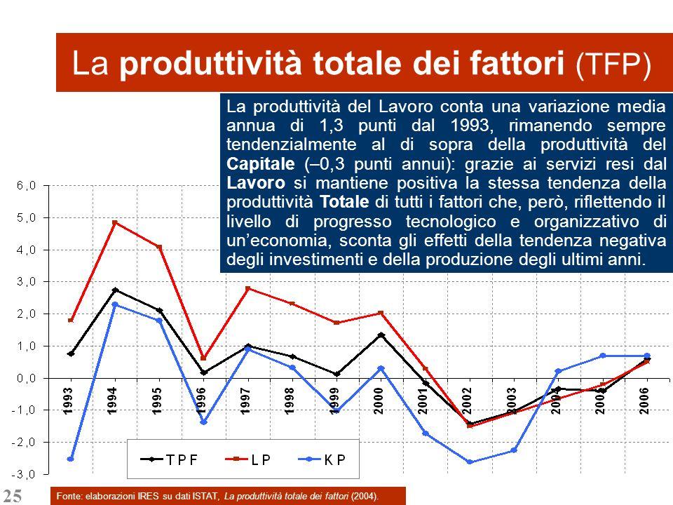 25 La produttività totale dei fattori (TFP) Fonte: elaborazioni IRES su dati ISTAT, La produttività totale dei fattori (2004). La produttività del Lav