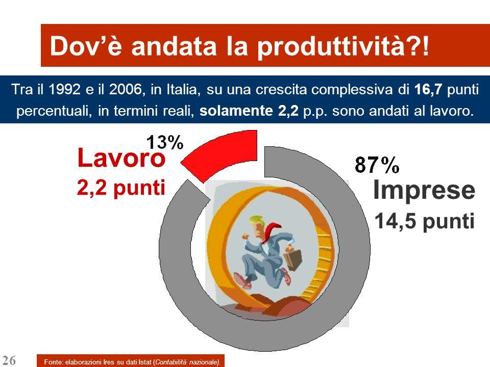 26 Dovè andata la produttività?! Fonte: elaborazioni Ires su dati Istat (Contabilità nazionale). Tra il 1992 e il 2006, in Italia, su una crescita com