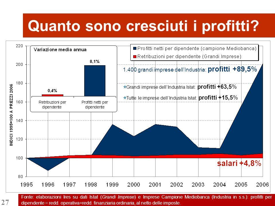 27 Fonte: elaborazioni Ires su dati Istat (Grandi Imprese) e Imprese Campione Mediobanca (Industria in s.s.): profitti per dipendente = redd. operativ