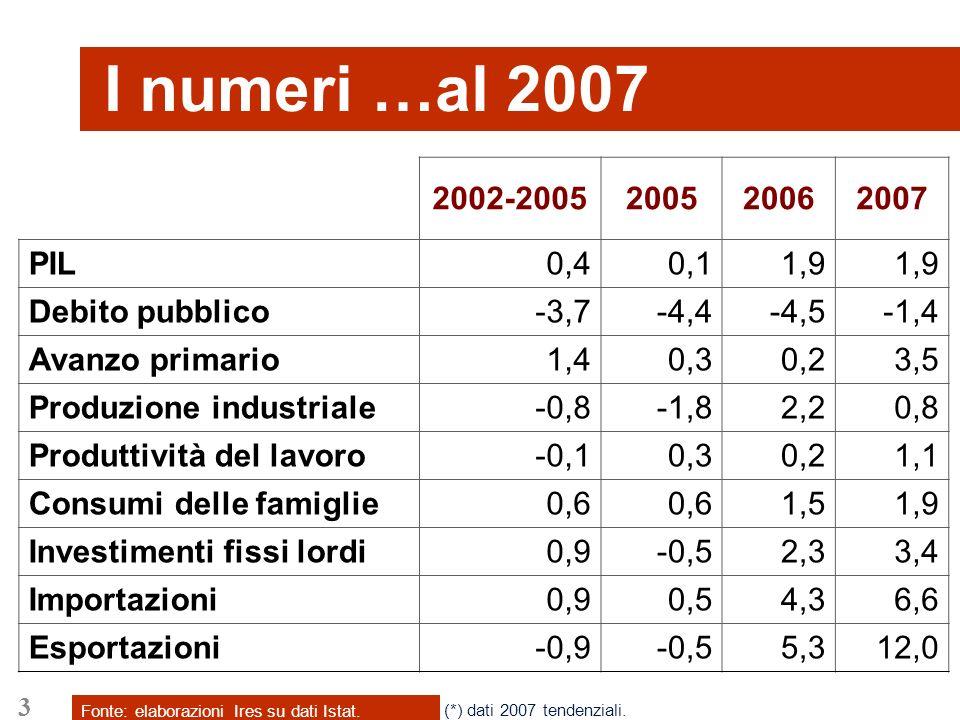 3 I numeri …al 2007 Fonte: elaborazioni Ires su dati Istat. 2002-2005200520062007 PIL0,40,11,9 Debito pubblico-3,7-4,4-4,5-1,4 Avanzo primario1,40,30,