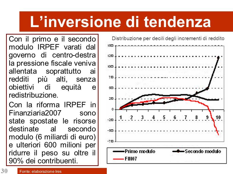 30 Linversione di tendenza Con il primo e il secondo modulo IRPEF varati dal governo di centro-destra la pressione fiscale veniva allentata soprattutto ai redditi più alti, senza obiettivi di equità e redistribuzione.