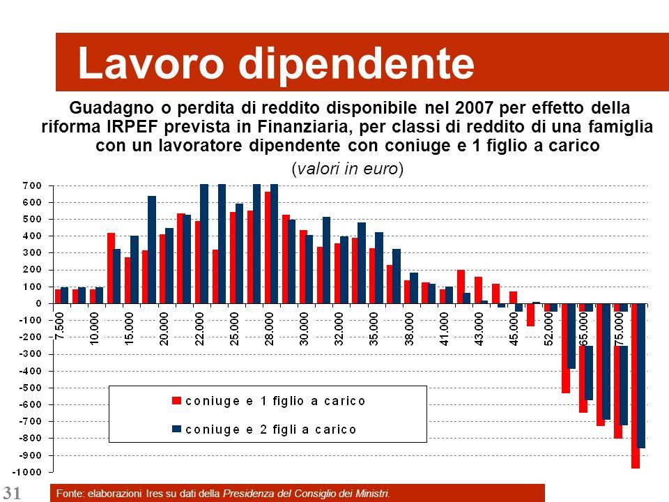 31 Fonte: elaborazioni Ires su dati della Presidenza del Consiglio dei Ministri. Lavoro dipendente Guadagno o perdita di reddito disponibile nel 2007