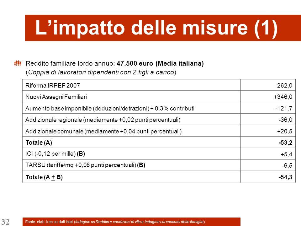 32 Limpatto delle misure (1) Reddito familiare lordo annuo: 47.500 euro (Media italiana) (Coppia di lavoratori dipendenti con 2 figli a carico) Riform