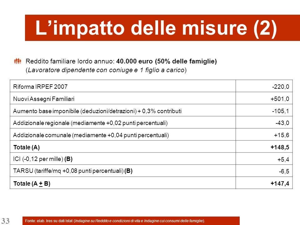 33 Limpatto delle misure (2) Reddito familiare lordo annuo: 40.000 euro (50% delle famiglie) (Lavoratore dipendente con coniuge e 1 figlio a carico) Riforma IRPEF 2007-220,0 Nuovi Assegni Familiari+501,0 Aumento base imponibile (deduzioni/detrazioni) + 0,3% contributi-105,1 Addizionale regionale (mediamente +0,02 punti percentuali)-43,0 Addizionale comunale (mediamente +0,04 punti percentuali)+15,6 Totale (A)+148,5 ICI (-0,12 per mille) (B) +5,4 TARSU (tariffe/mq +0,08 punti percentuali) (B) -6,5 Totale (A + B)+147,4 Fonte: elab.
